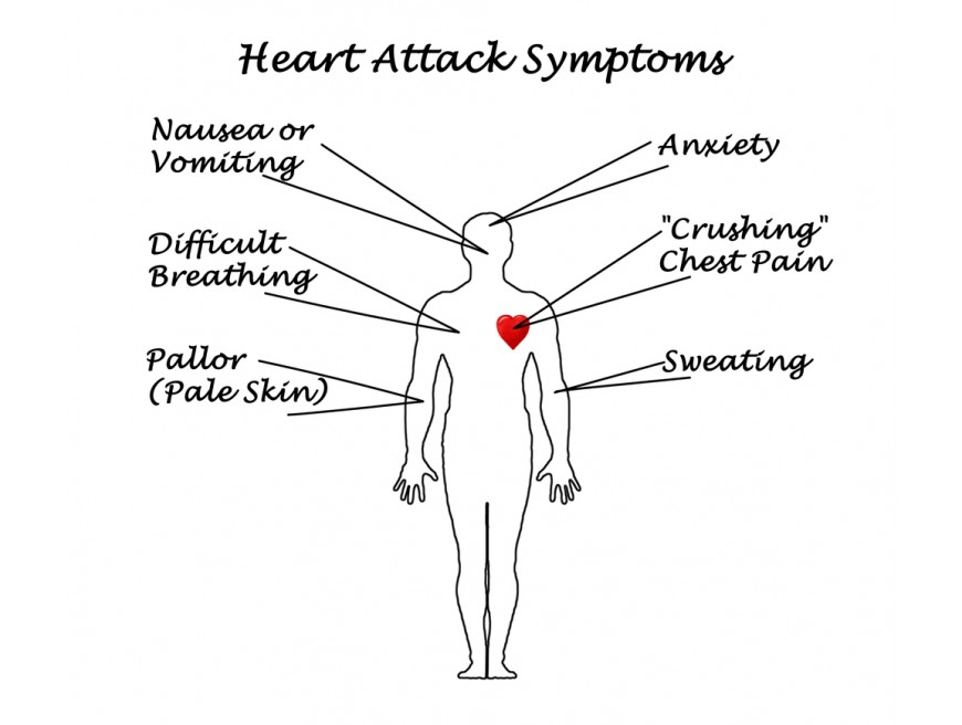 Heart Attacks – What You Need to Know!